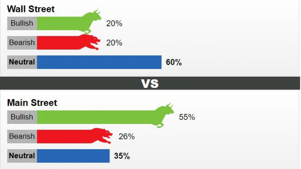Tỷ lệ nhận định giá vàng tuần tới theo kết quả khảo sát của Kitco News.