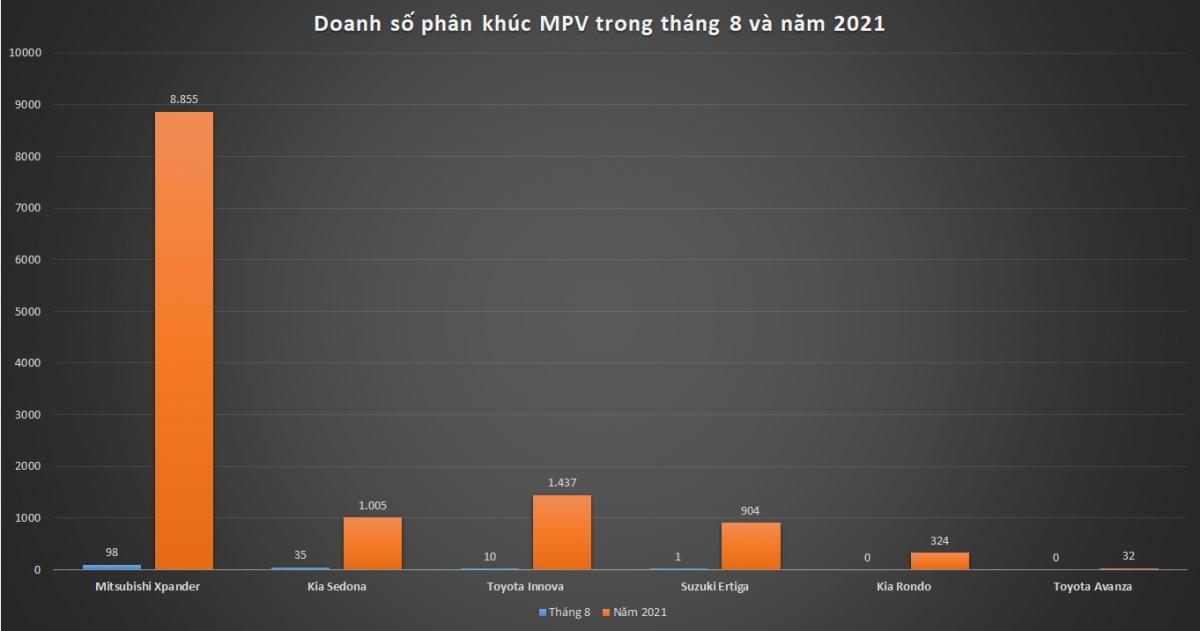 Doanh số phân khúc MPV tháng 8 và năm 2021