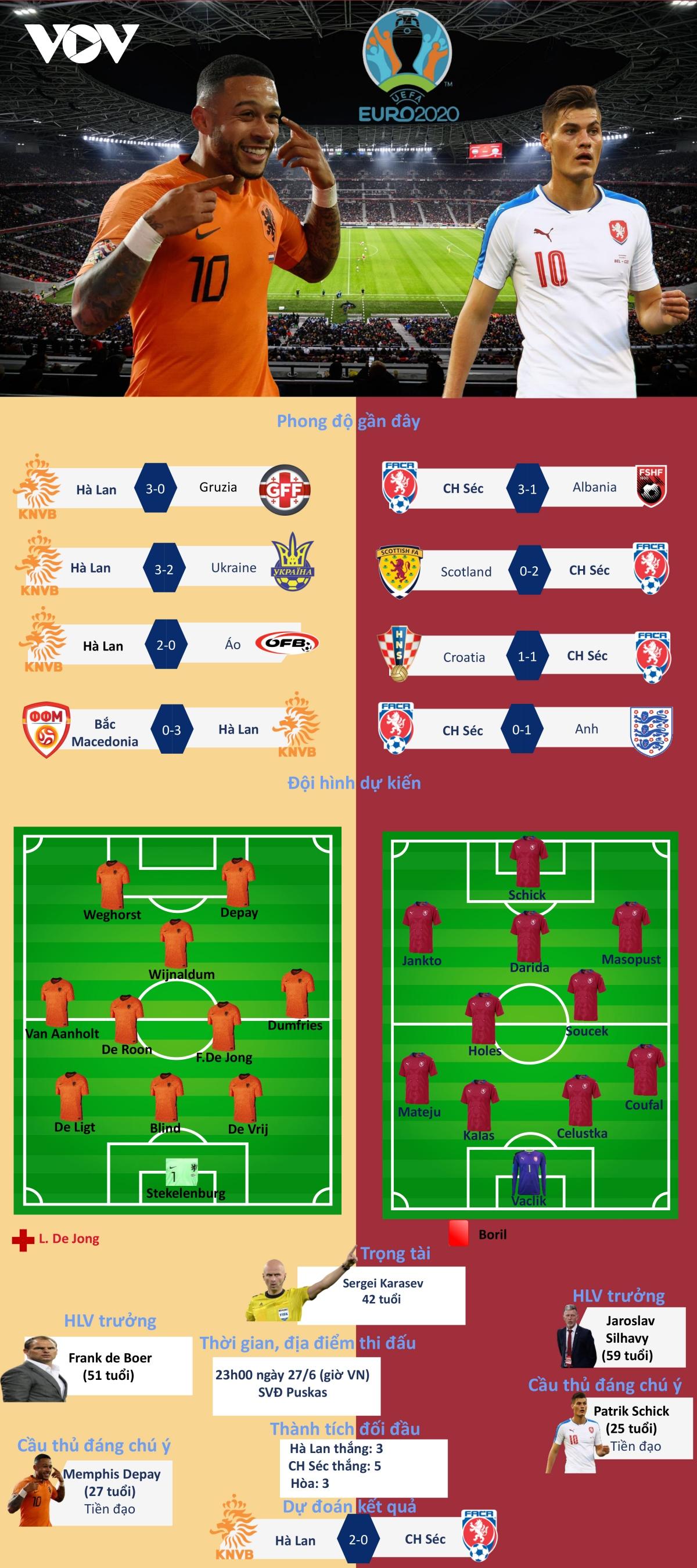Nhận định Hà Lan vs CH Séc vòng 1/8 EURO 2021
