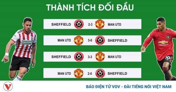 MU - Sheffield Utd: