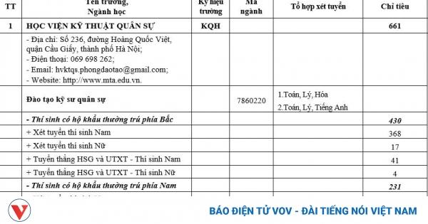 Chi tiết phương án, chỉ tiêu tuyển sinh Học viện kỹ thuật quân sự năm 2021 | VOV.VN