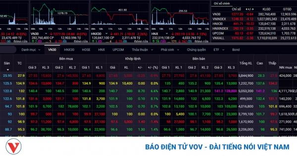 Áp lực chốt lời, VN-Index quay đầu giảm điểm | VOV.VN
