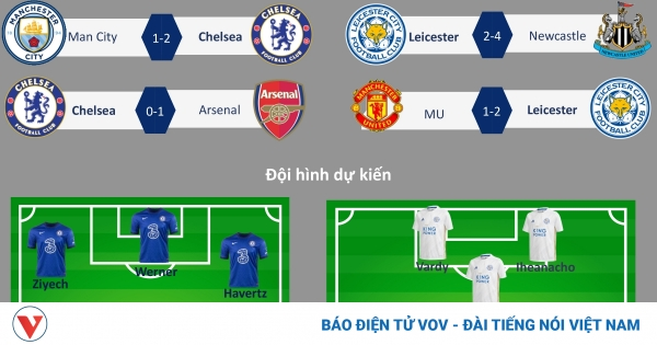 TRỰC TIẾP Chelsea vs Leicester City chung kết FA Cup 2020/2021